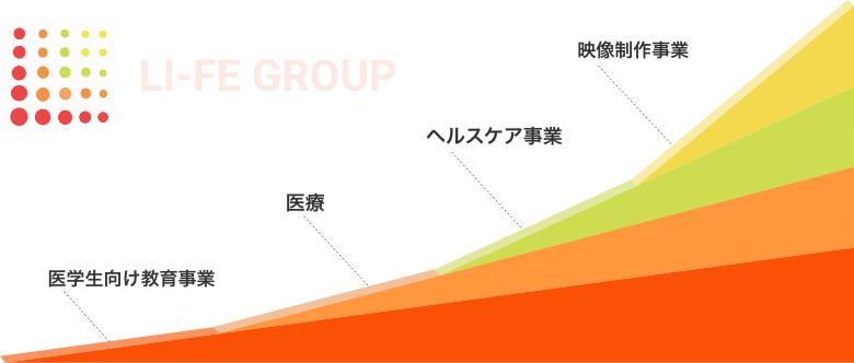 リーフェグループのミッション